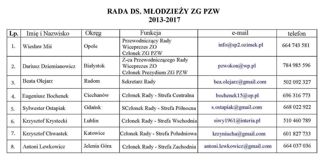 Skład RdsM ZGPZW